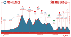 Czech-Cycling-Tour-18---Profile-Stage-4